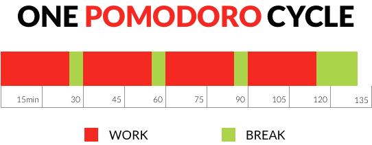 Wie sieht die Pomodoro Technik aus?
