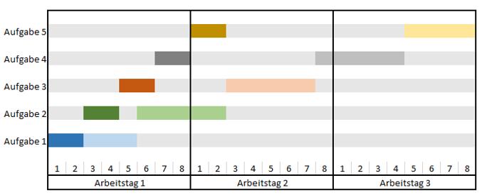 Pareto-Zeitplan