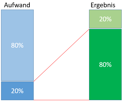 Paretorprinzip - 80/20 Regel
